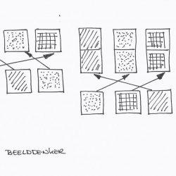 denkwijze-sorteergedrag-beelddenker